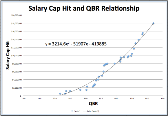 Salary Cap Hit and QBR Relationship